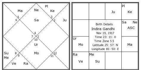 indira-gandhi-birth-chart