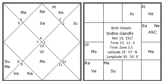 indira-gandhi-birth-chart