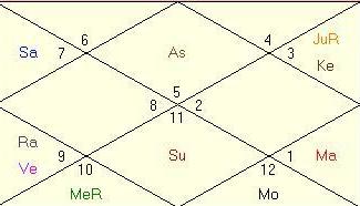 stevejobs horoscope